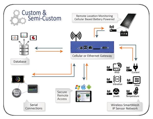 Industrial Iot Amp M2m Emac Inc