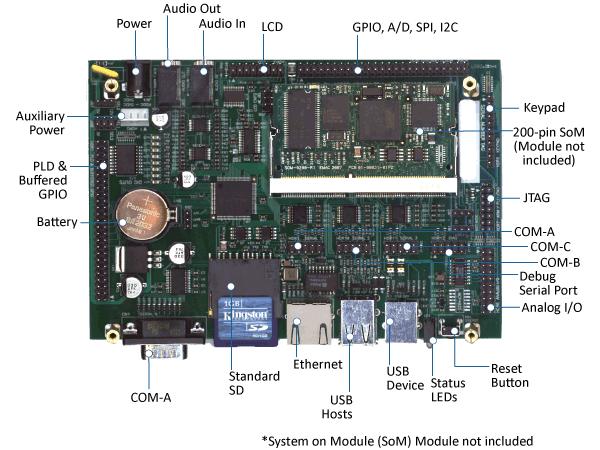 SoM-150 Diagram