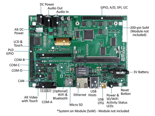 SoM-200GS Diagram